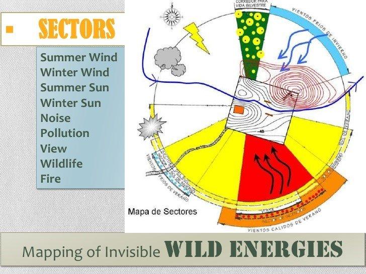 תכנון מגזרי אקלים
